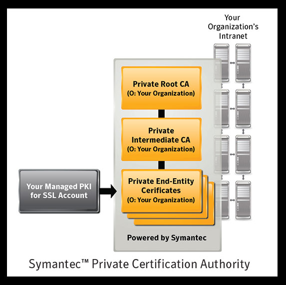 Private Certificate Authority – SSL Certificates | Symantec