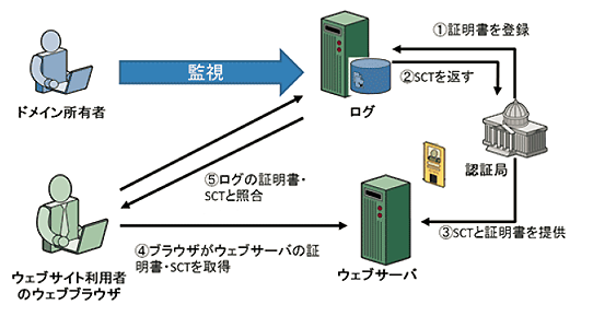 Certificate Transparency (CT)の説明図