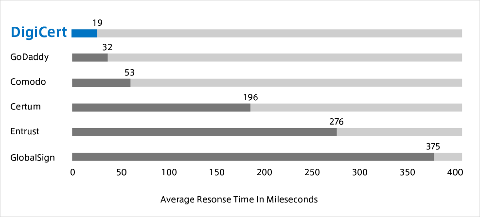 Average Resonse Time In Mileseconds